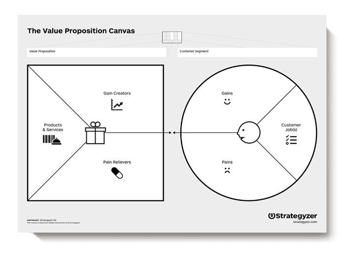 Image Credit:  Value Proposition Canvas by Strategyzer