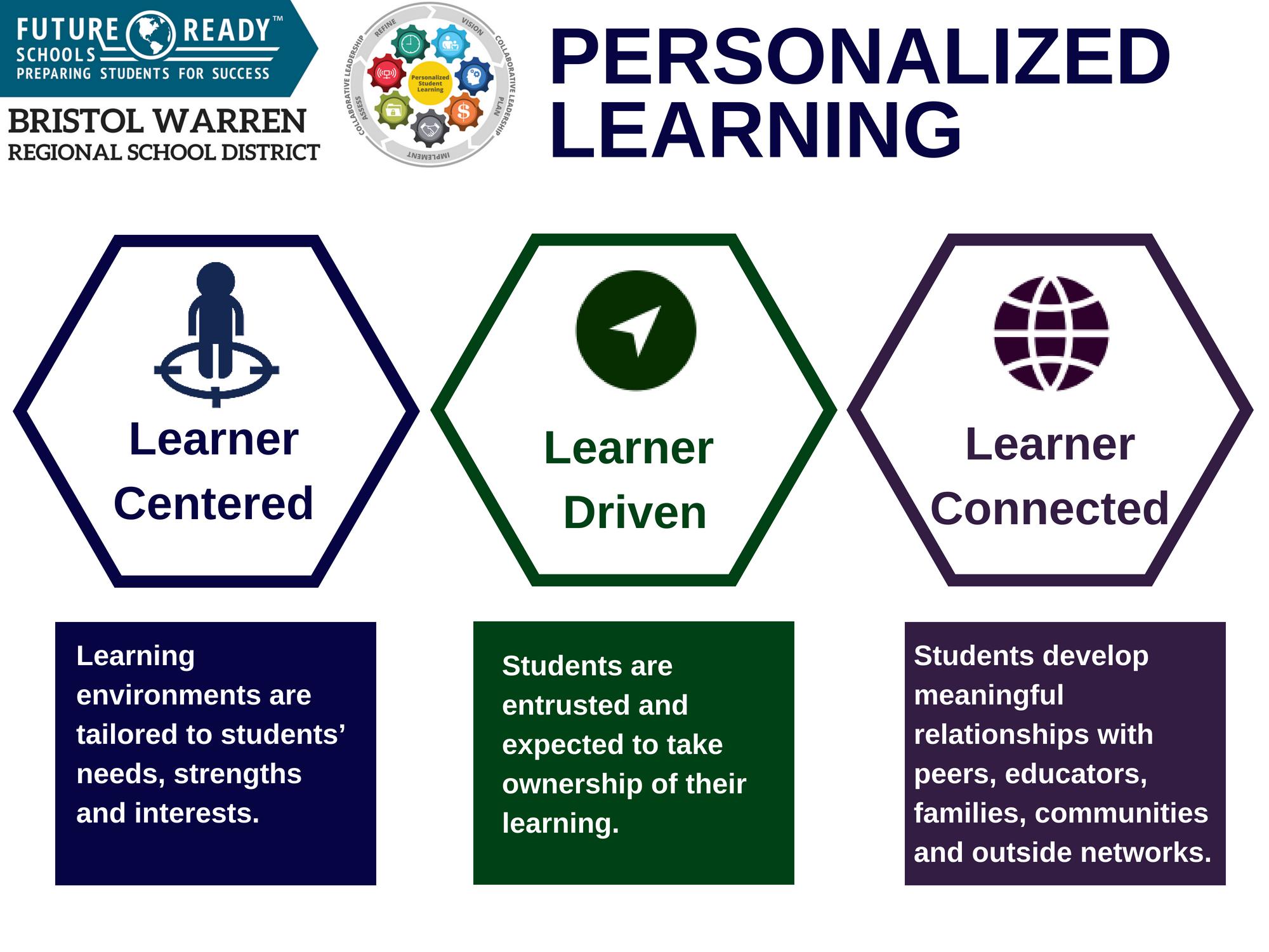 Bristol Warren Regional School District's Personalized Learning Framework