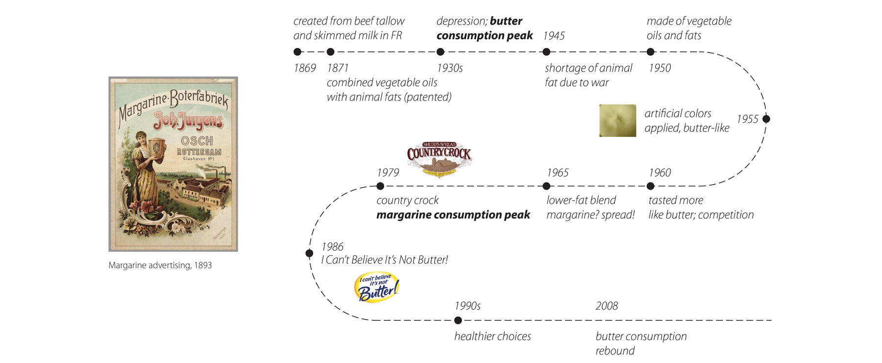 History of Margarine