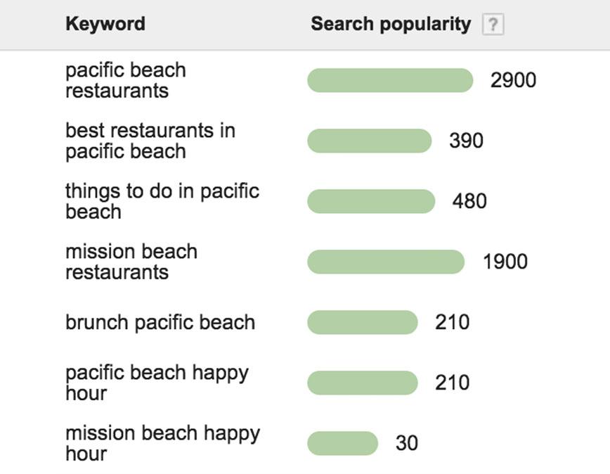 google-keyword-planner-for-seo