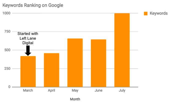 Flirt-Keyword-Rankings-on-Google