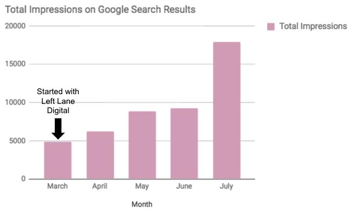 Flirt- Google Total Impressions.png
