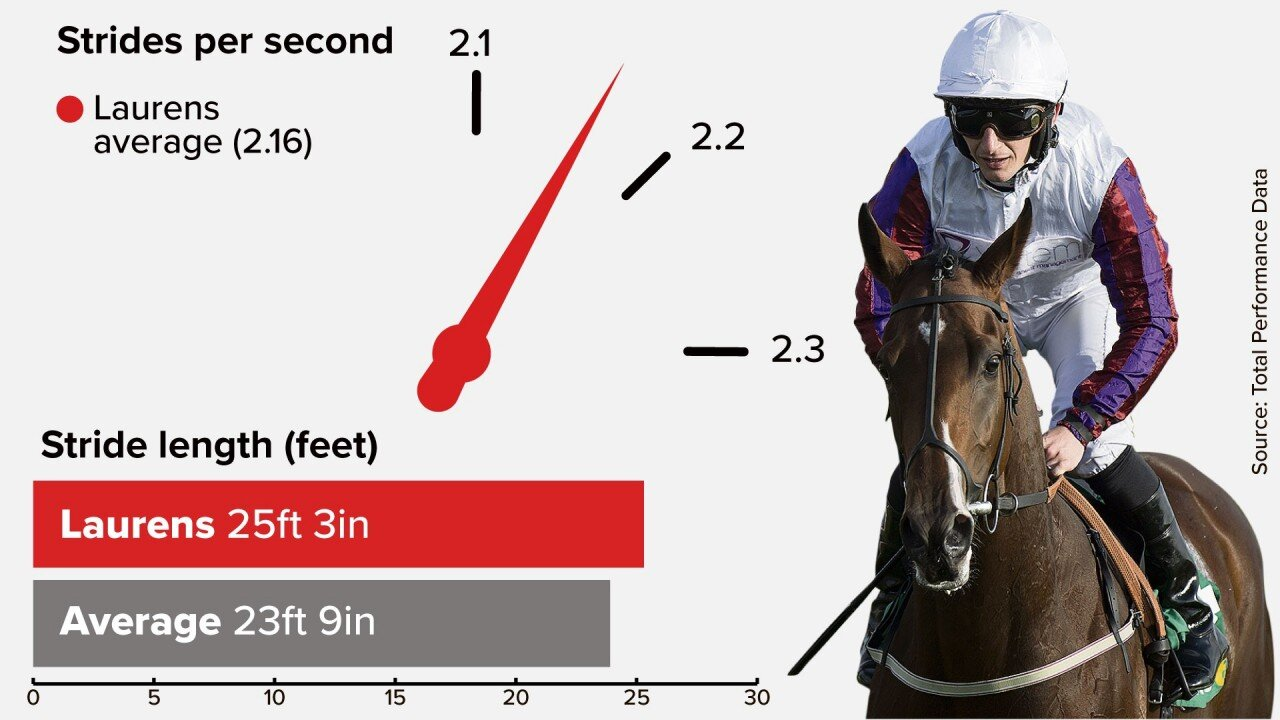 191004 Racing Post Stride Graphic.jpeg