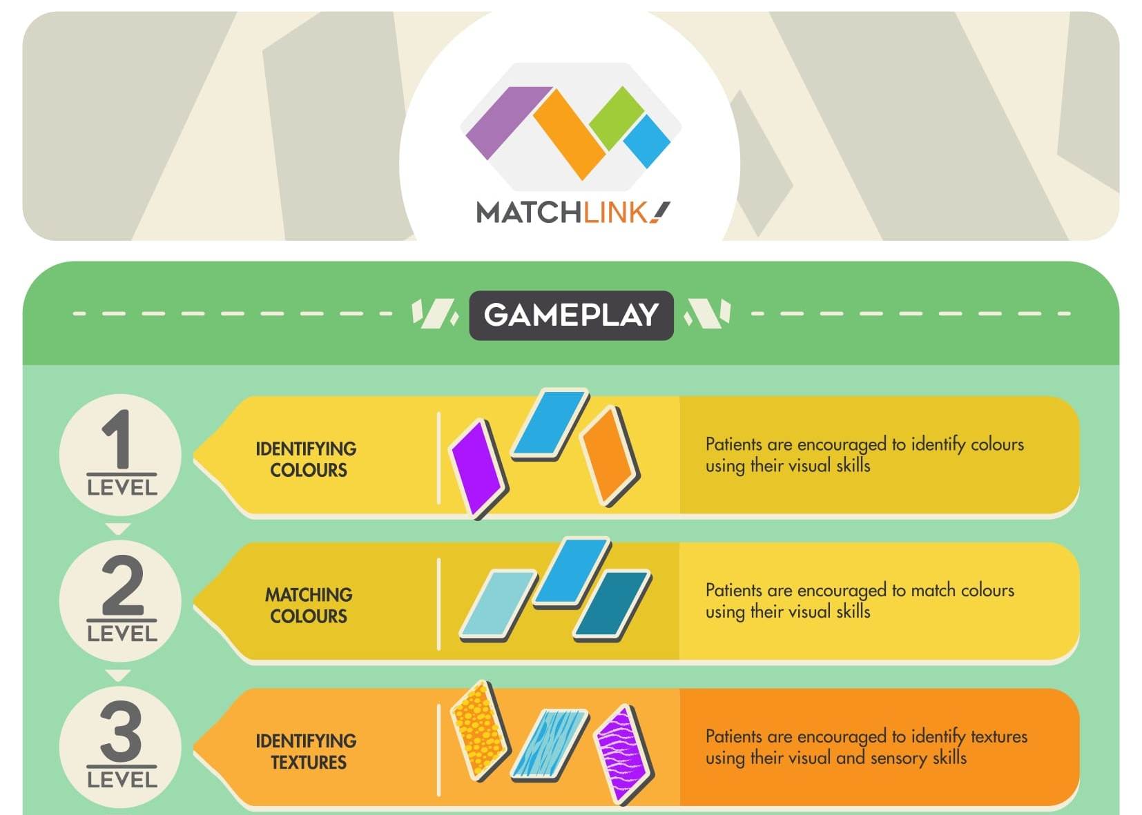 Matchlink: A Multi-Sensorial Game for People with Dementia - CASSANDRA SEAH
