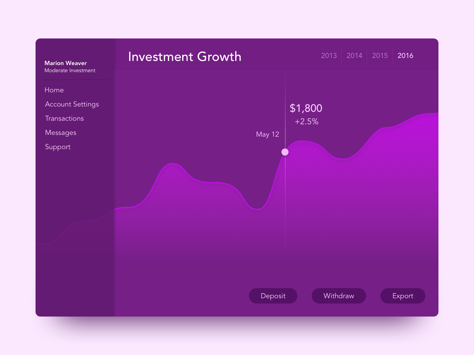 Daily UI #018—Analytics Chart