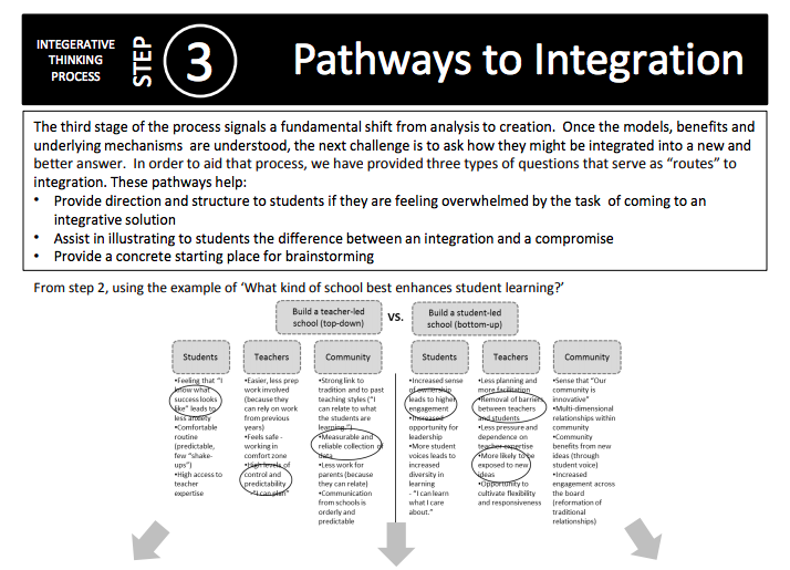 Pathways to Integration -