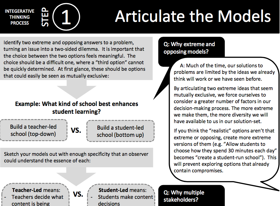 Cheat Sheet: Articulate the Models -