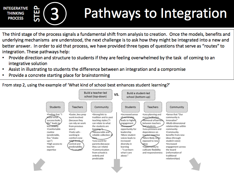 Cheat Sheet: Pathways to Integration -