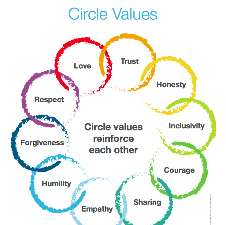 Circle Values & Guidelines Poster -