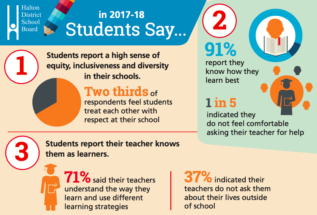 HDSB — Student Survey -