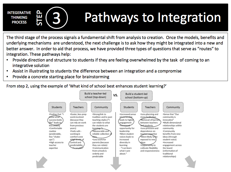 Pathways to Integration -