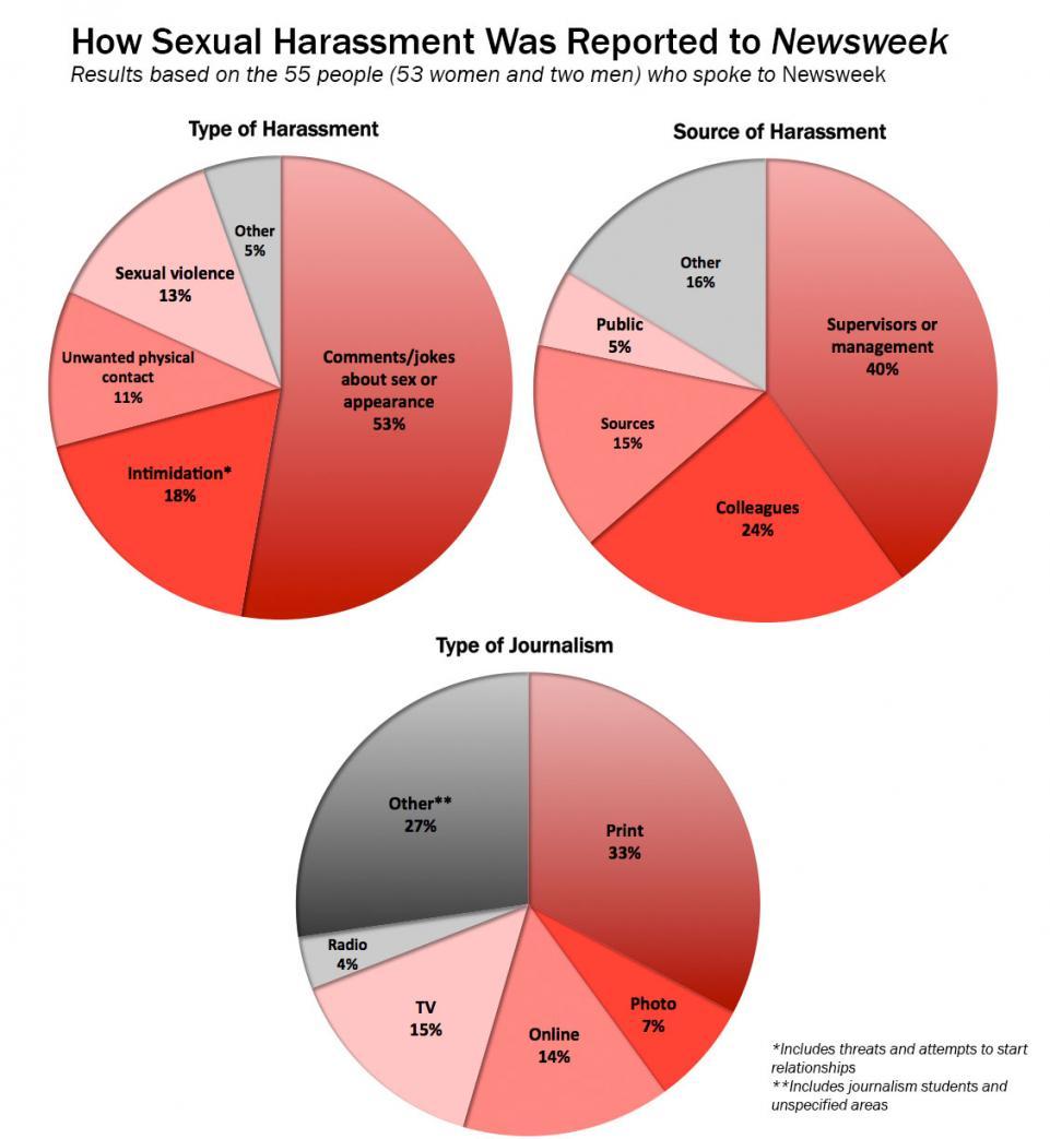 sexual-harassment-charts082216.jpg