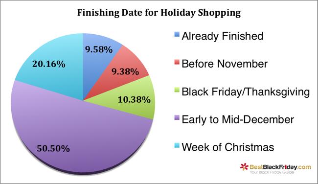 holiday-shopping-season-finishing-date.png