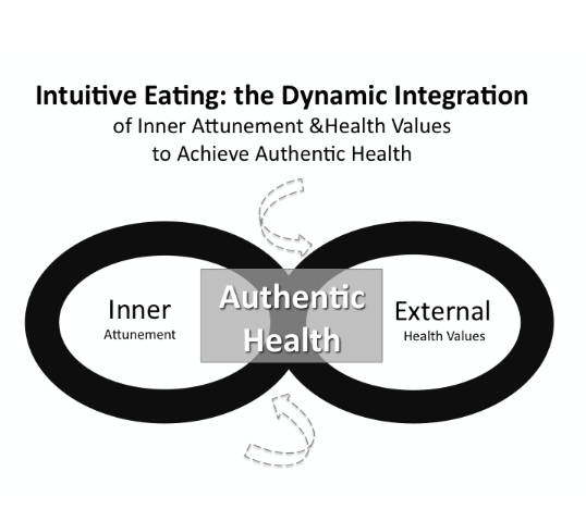 The Intuitive Eating Workbook: Ten Principles for Nourishing a Healthy Relationship with Food by Evelyn Tribole, Elyse Resch