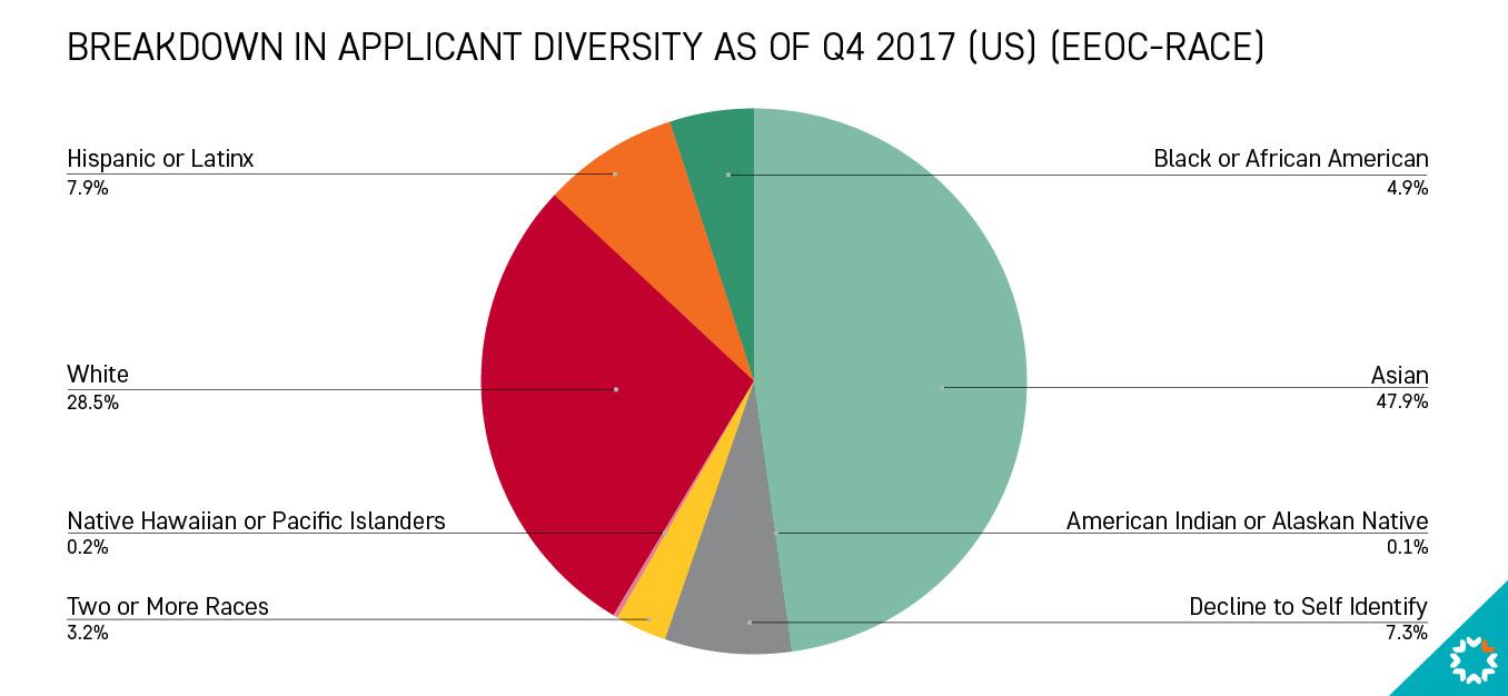 Applicant Diversity Q42017.jpg