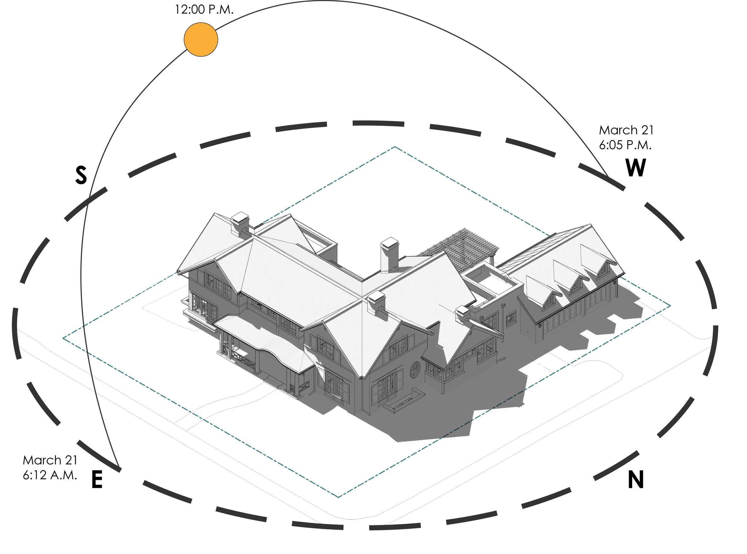 Using Building Information Modeling we can study the amount of daylight the project will receive in order to maximize the amount of natural light. Coupled with