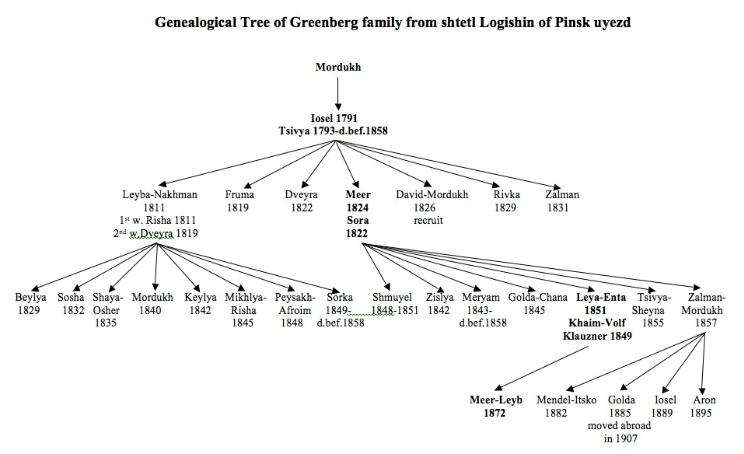 Greenberg family tree