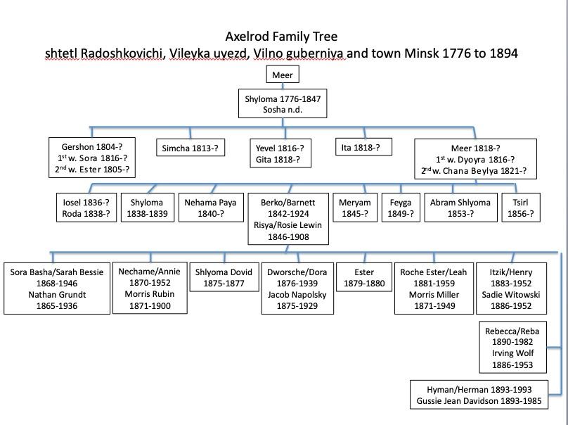 Axelrod Barnett Family Tree.jpg