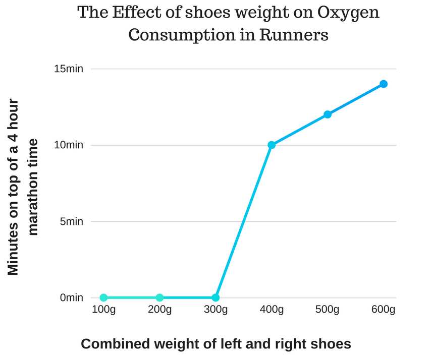 Kilde: https://matthewboydphysio.com/running-shoes-slowing/