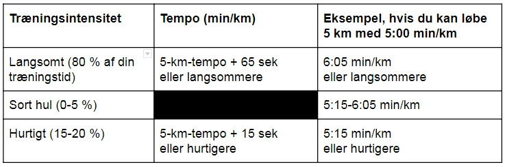 Træningsintensitet Frei Bindslev runforever.dk.jpg