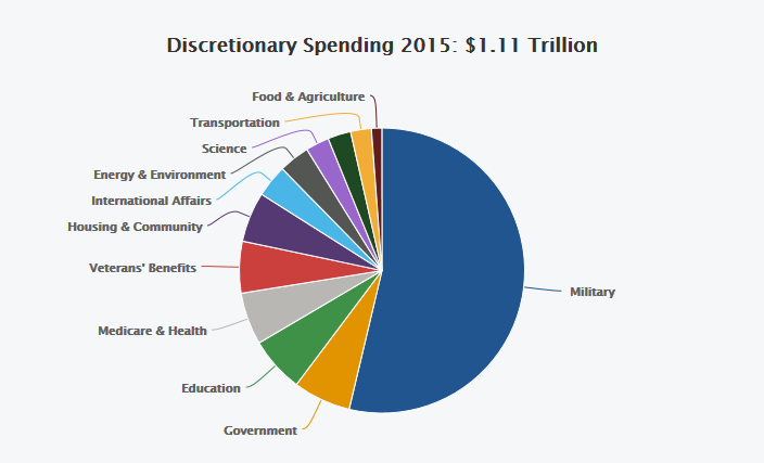 Don't let the chart fool you, this whole circle represents only 29% of our overall spending.