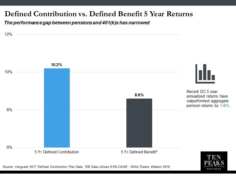 TPP 2018 Corporate Retirement & Pension Update 2.jpg