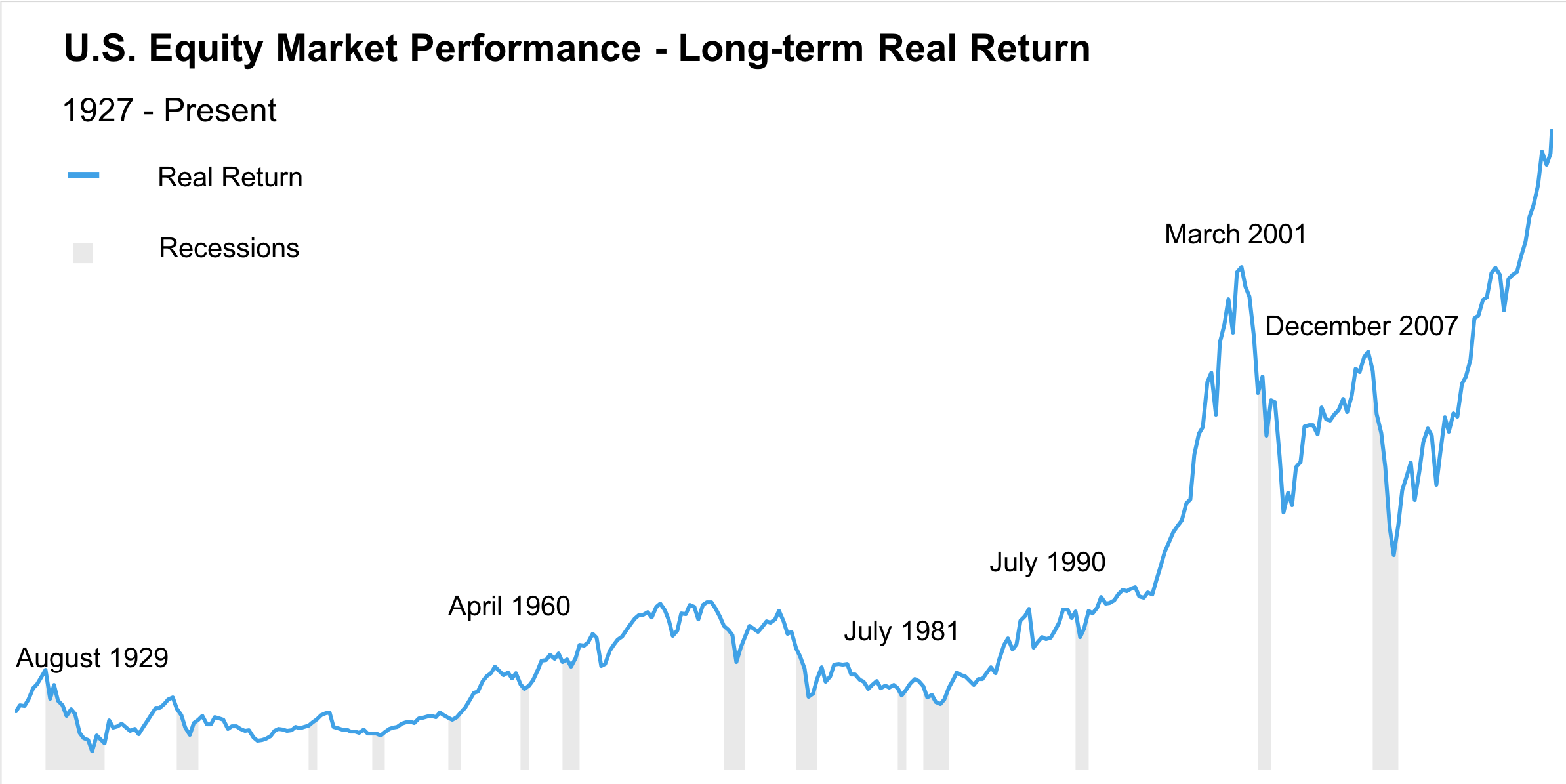 Source: Bloomberg and FRED. S&P 500 quarterly price data from 1927 to 2018. Return adjusted with CPI. Market price data excludes dividend reinvestment.