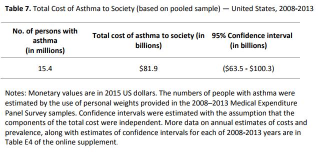 Total Cost Astama