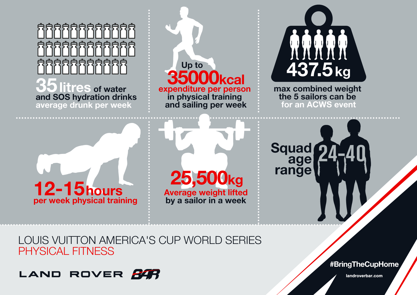 Land Rover BAR fitness stats infograpic.jpg