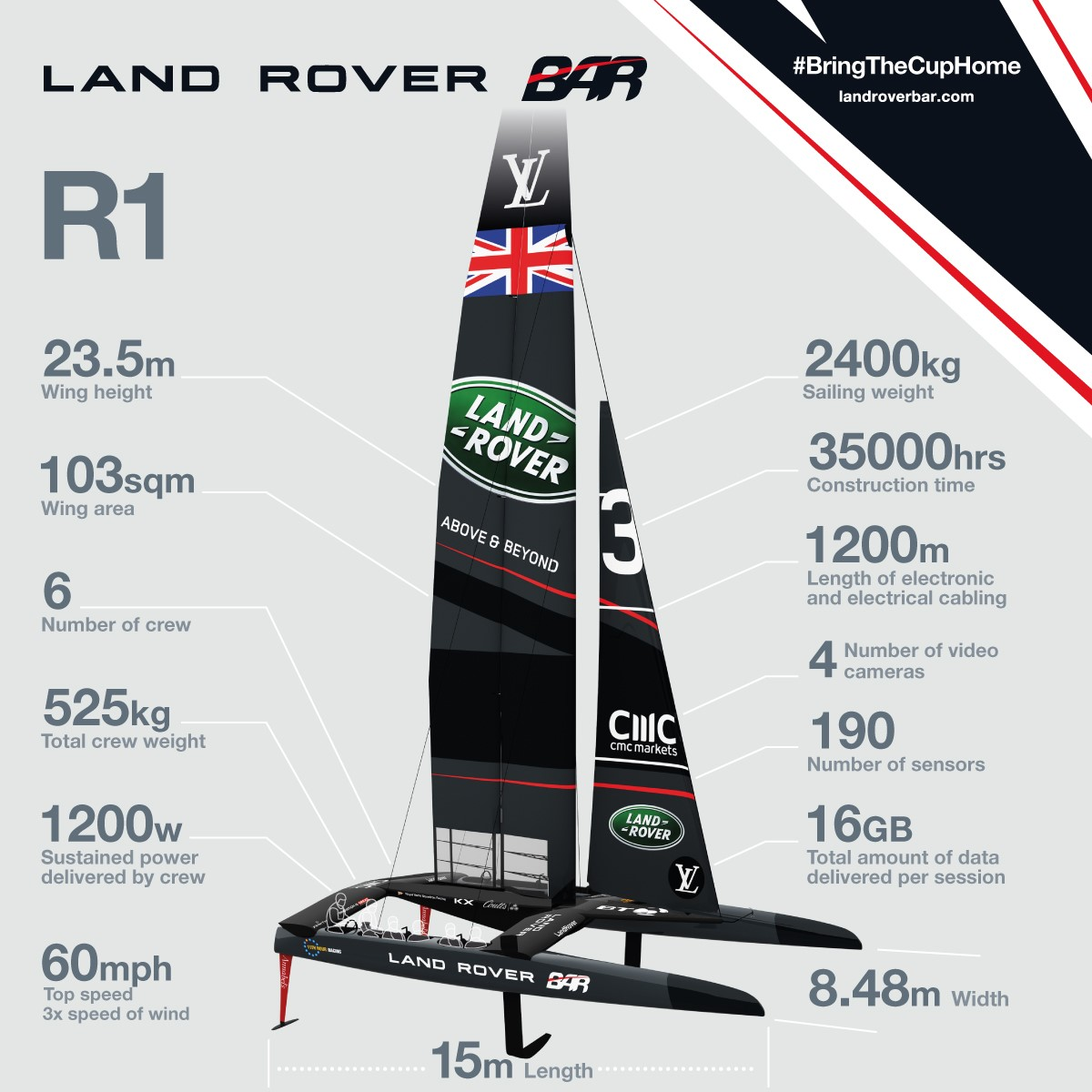 Land Rover BAR boat 2017 stats infograpic.jpg