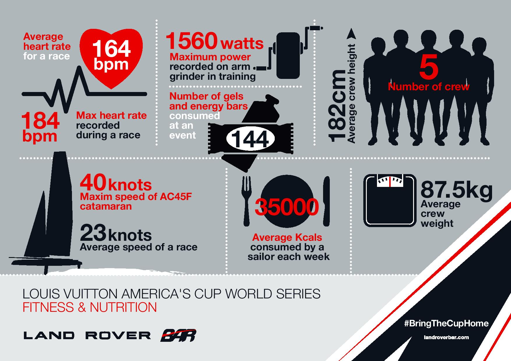 Land Rover BAR fitness stats infograpic 2.jpg