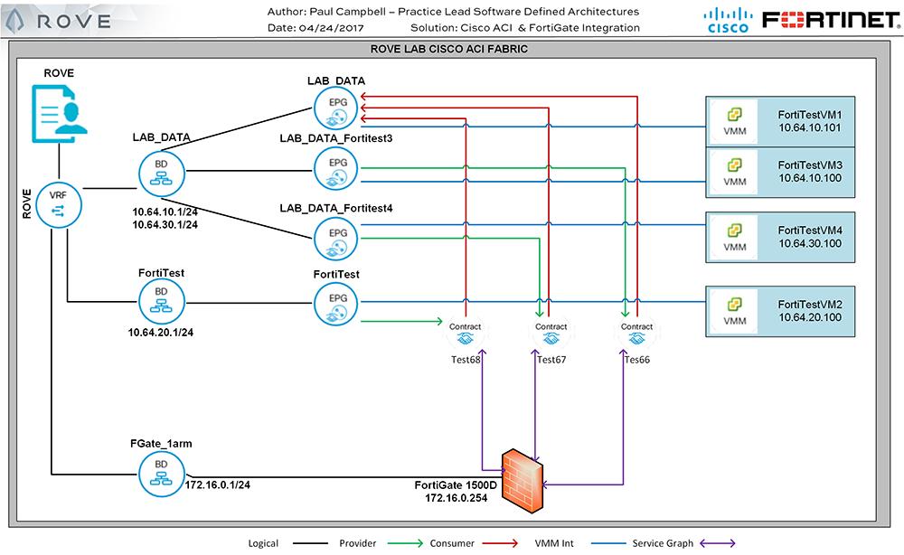 Integrate Fortinet Firewalls to enhance Cisco ACI security