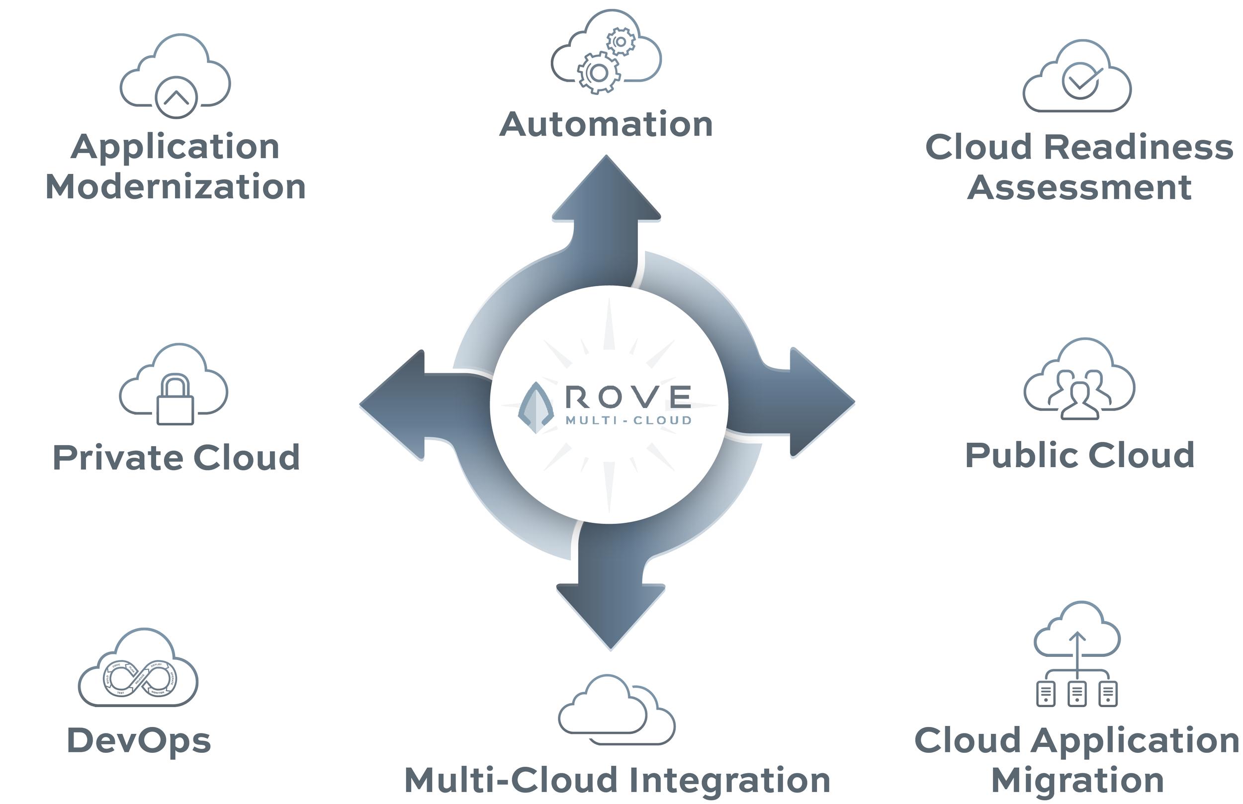 ROVE-Cloud-Concepts04.png