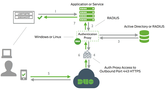 Getting to Know Duo with ROVE, Cisco's Most Recent Acquisition 3