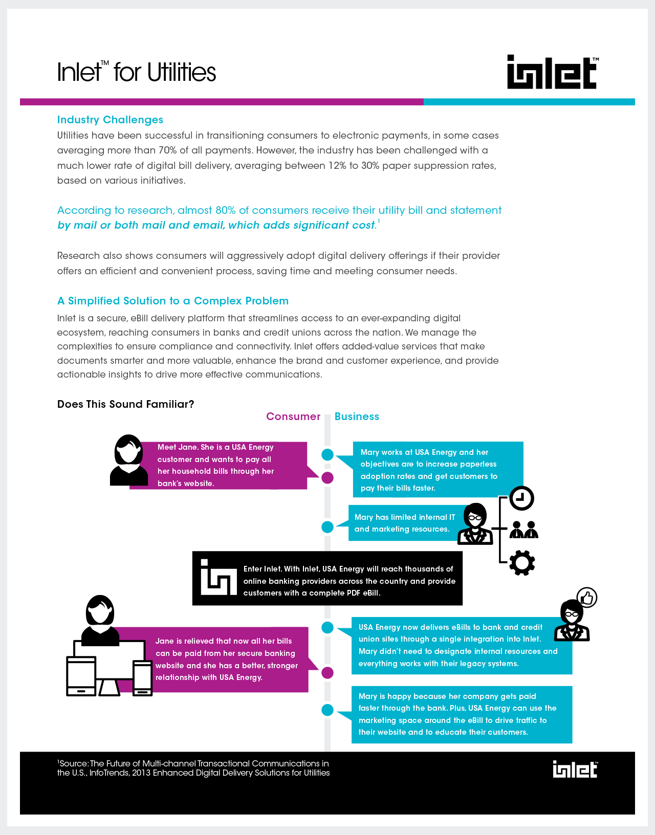 Resources — Inlet | Digital Document Delivery