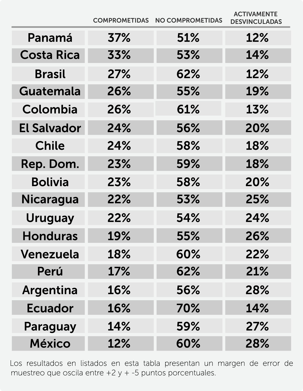 Porcentaje de nivel compromiso de los colaboradores según su país.