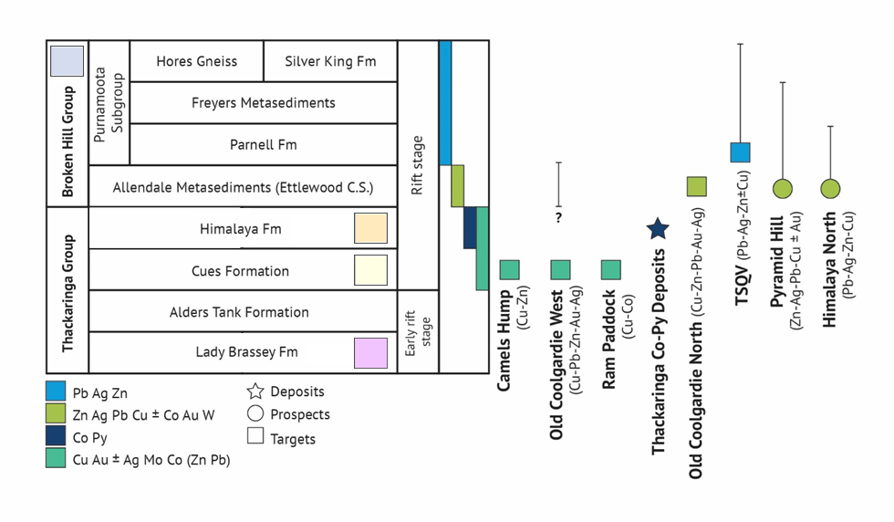 Figure 5. Thackaringa base and precious metal targets classified by stratigraphy, mineralisation style, metal affinity and stage of development