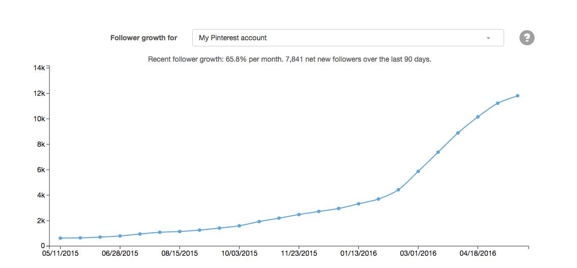 boardbooster follower growth stats