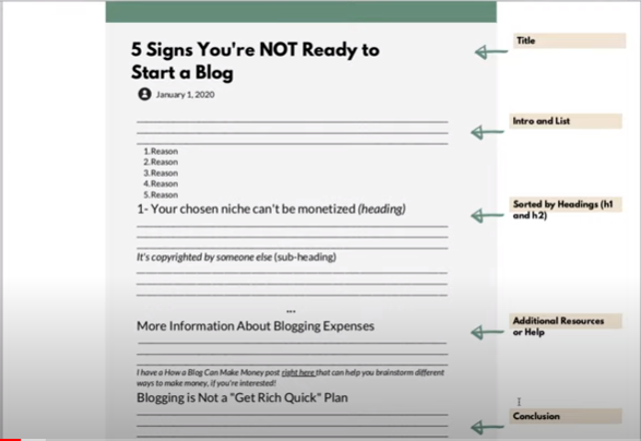 6 Blog Post Templates Just in Case You're Writing Them Wrong