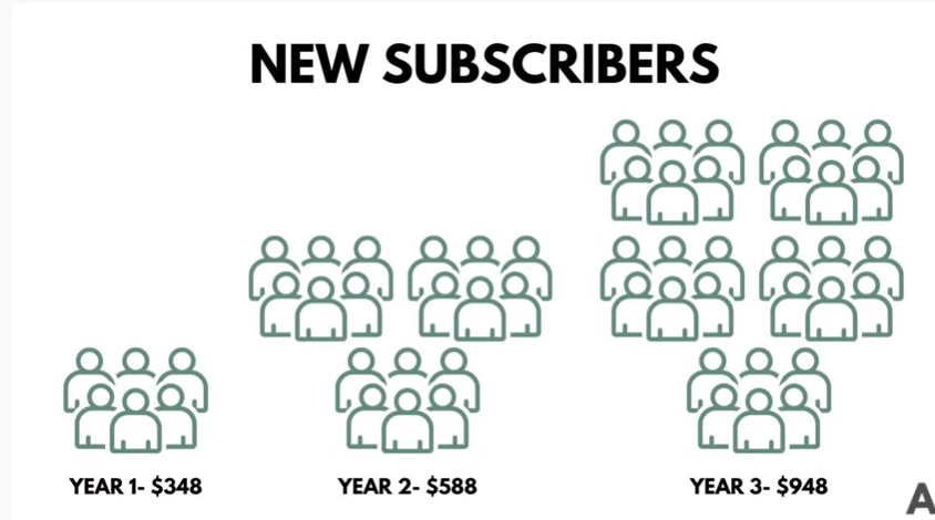 Why I Deleted 6,000+ Email Subscribers | You Should Prune Cold Subscribers
