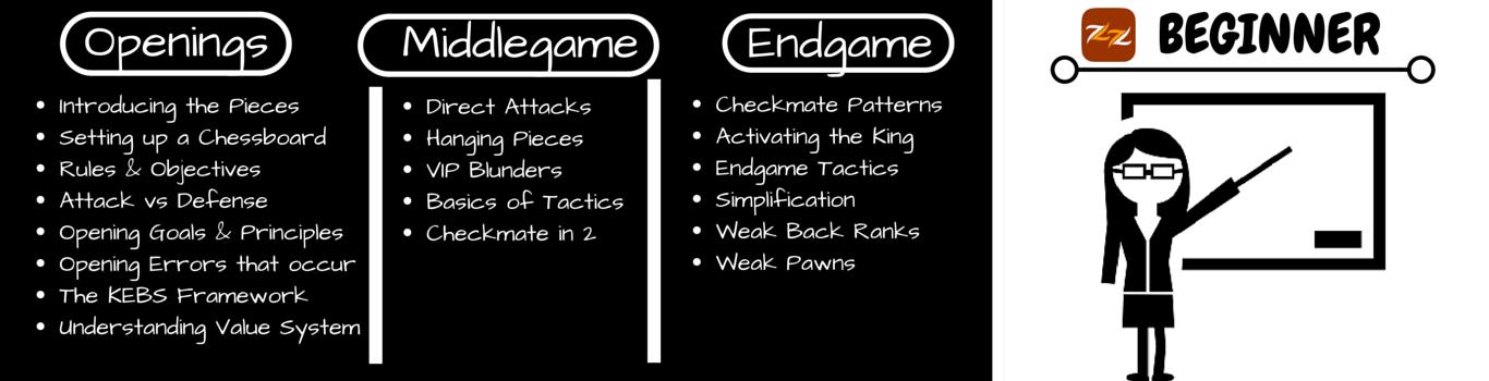 beginner-chess-topics