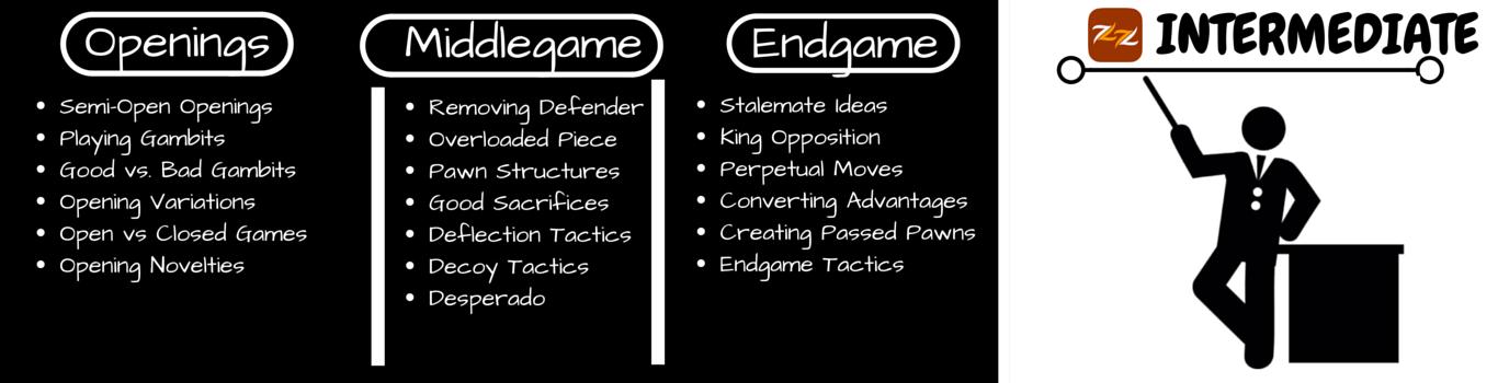 intermediate-chess-topics
