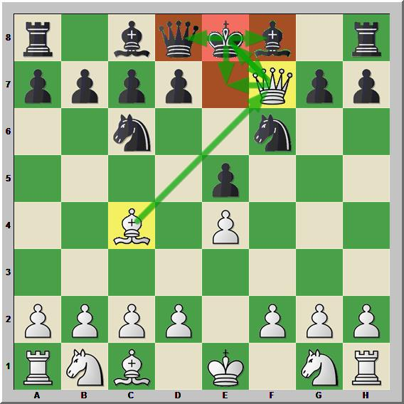 The Black King is in checkmate as the Queen is attacking and is supported by the Bishop behind. The king can't escape to any safe square.