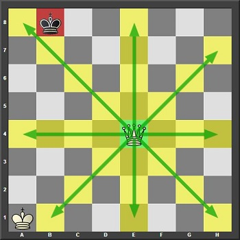The Queen can't make any captures here as the no black piece is in the way of all the possible directions the queen can travel to.