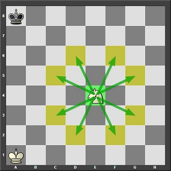 The knight's travel two steps in any direction,and then one step in any direction. The squares highlighted in yellow are the final destination squares of where the knight could go to from that starting position on the square e4.