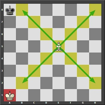 The Bishop is not currently attacking the Black king as he is not in the way of the Bishop's path. On the other hand, the bishop cannot travel to the square a1 as the white king is already on that square.