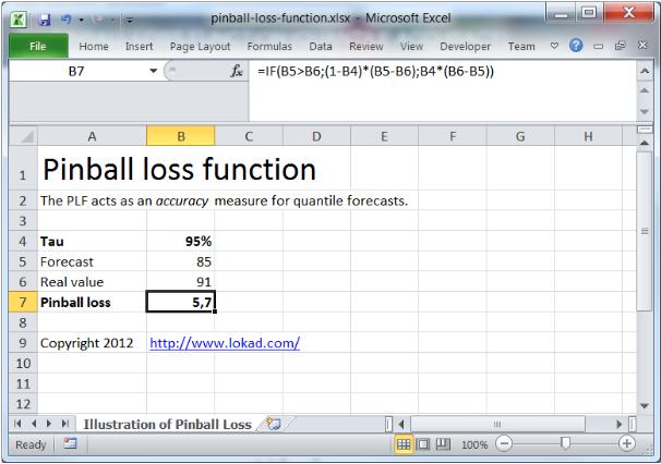pinball loss function