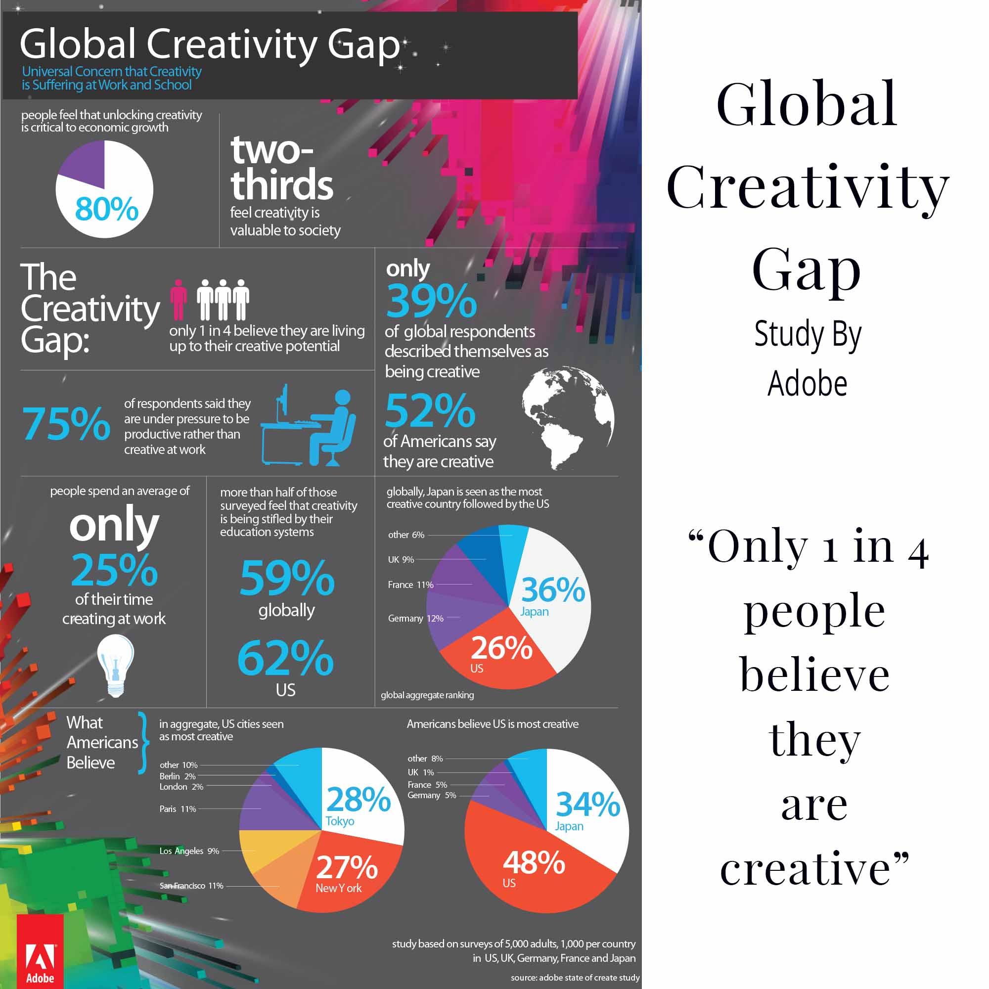 CreativityGapByAdobe-CreativeSparq