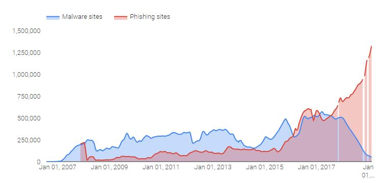 Google (and others) may be flagging your site as unsafe if it's used to host malware or phishing.