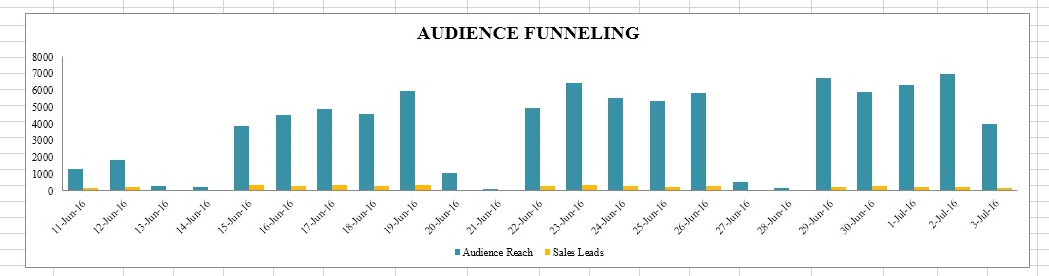 Paid FB ads vs Organic FB post - This is a graph that I created for my client for their FB ad for 23 days. High green bars are the results of paid FB ads. Those low bars below 1000 are the results when I turned off their FB ad. The more people see your offer / content, the higher chance you will get sales.